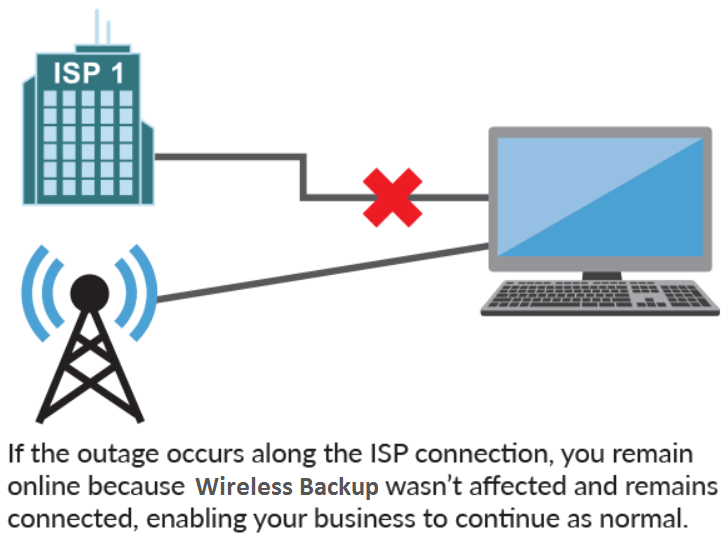 cs365-wireless backup-illustration